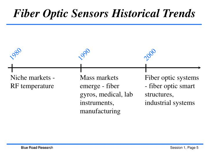 Fiber Optic Sensors Historical Trends