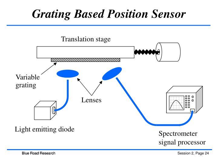Grating Based Position Sensor