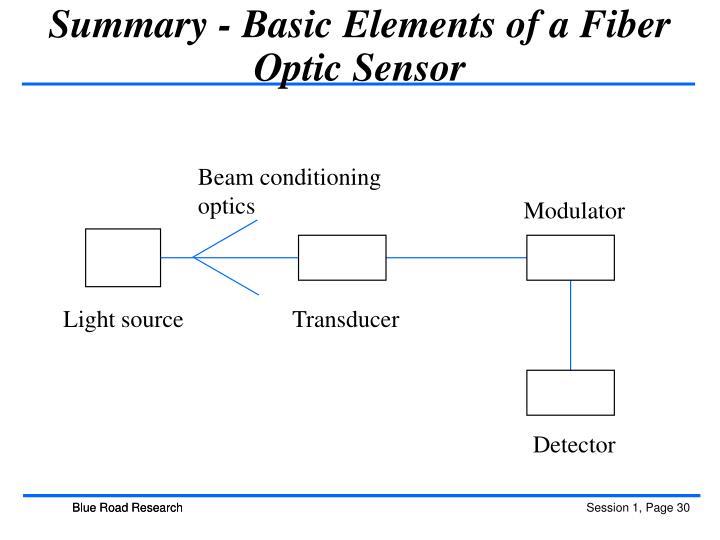 Summary - Basic Elements of a Fiber Optic Sensor