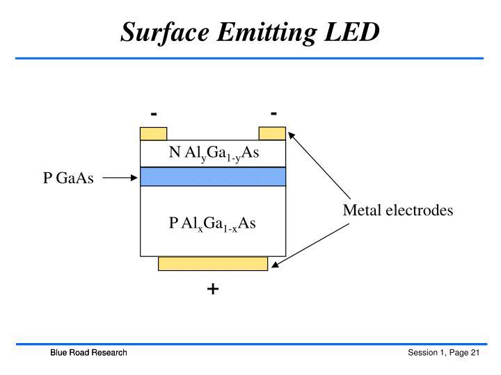 Surface Emitting LED