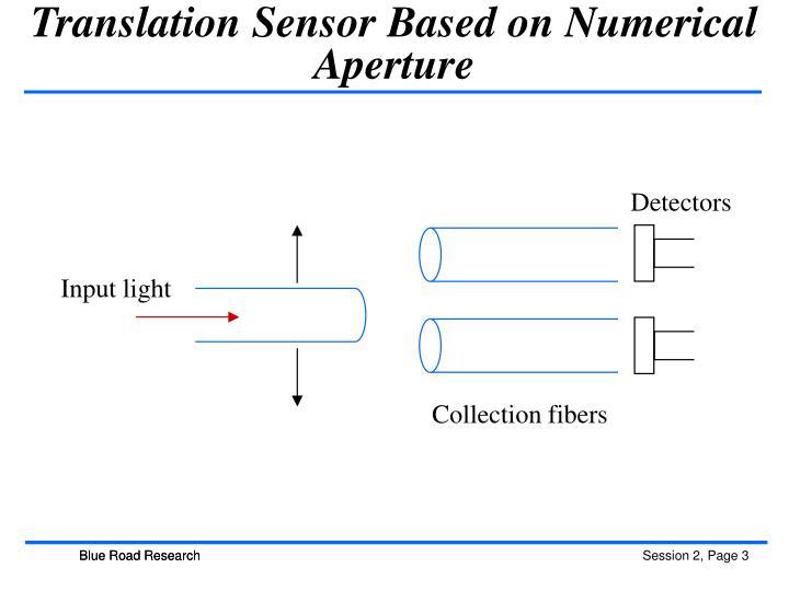 Translation Sensor Based on Numerical Aperture