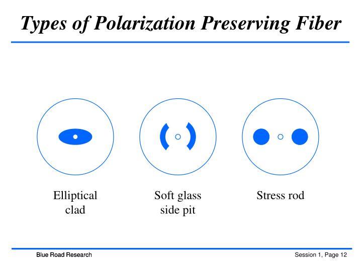Types of Polarization Preserving Fiber