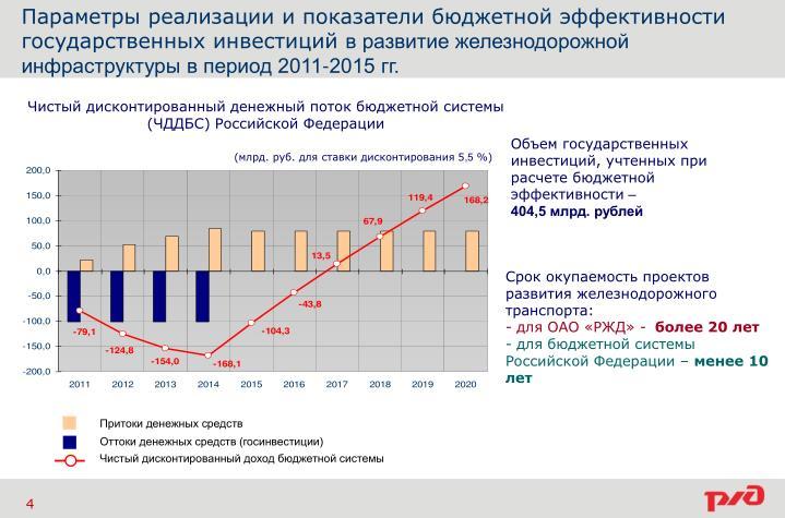 Параметры реализации и показатели бюджетной эффективности
