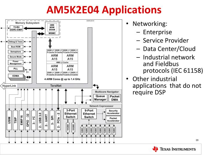 AM5K2E04 Applications