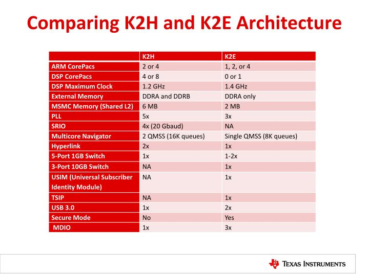 Comparing K2H and K2E Architecture