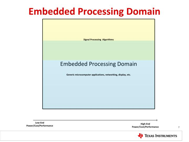 Embedded Processing Domain