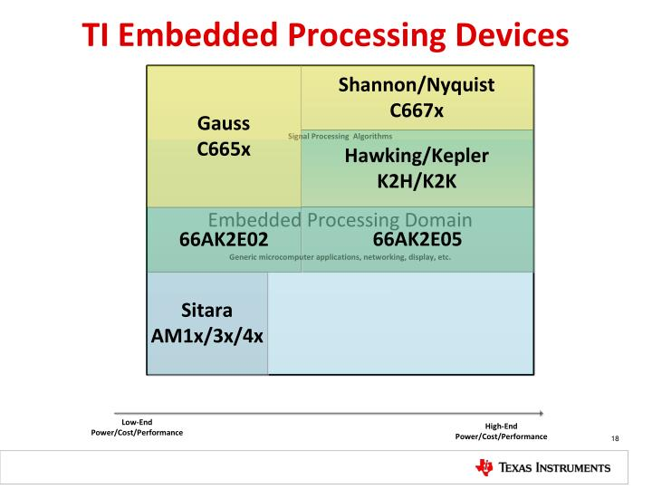 TI Embedded Processing Devices