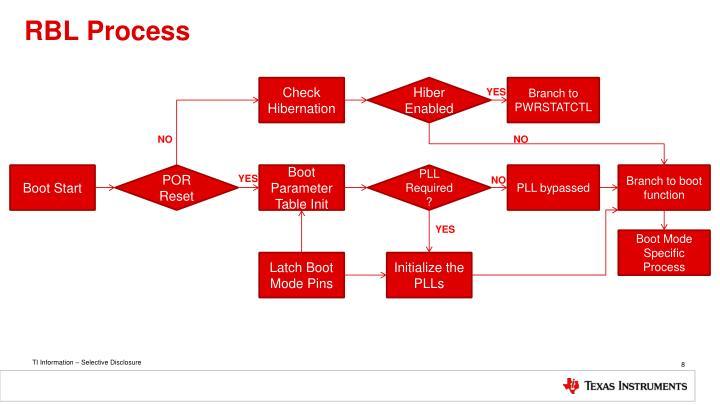 RBL Process