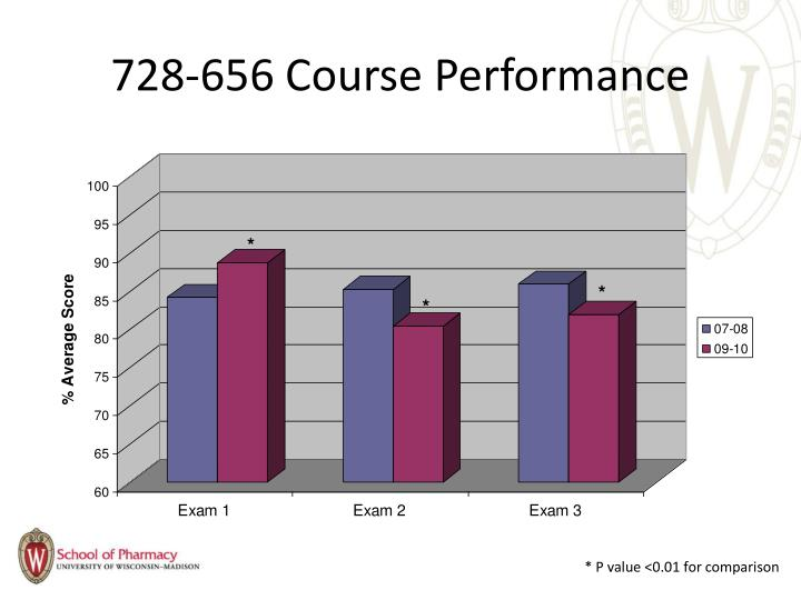 728-656 Course Performance