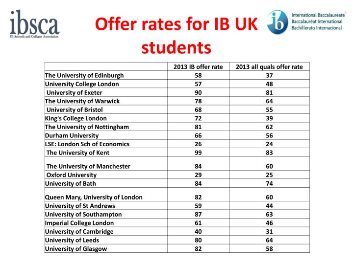 Offer rates for IB UK