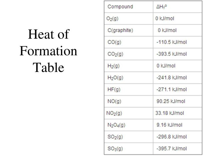 Heat of Formation Table