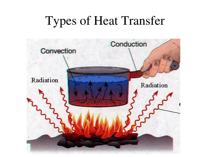 Types of Heat Transfer