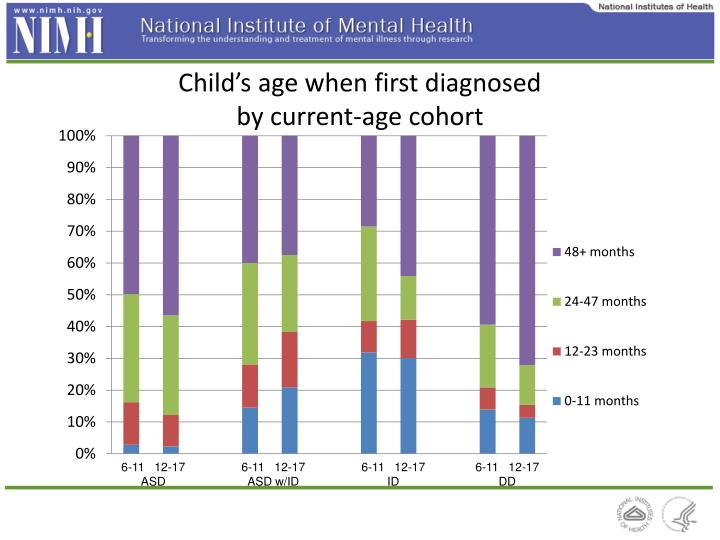 Child's age when first diagnosed