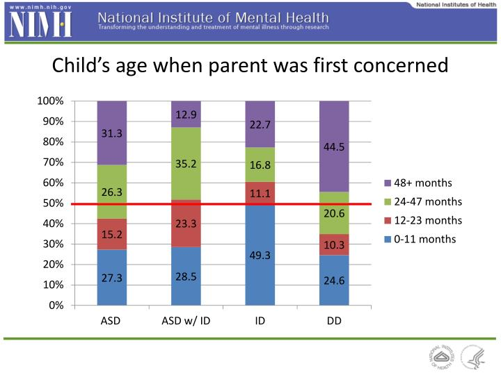 Child's age when parent was first concerned