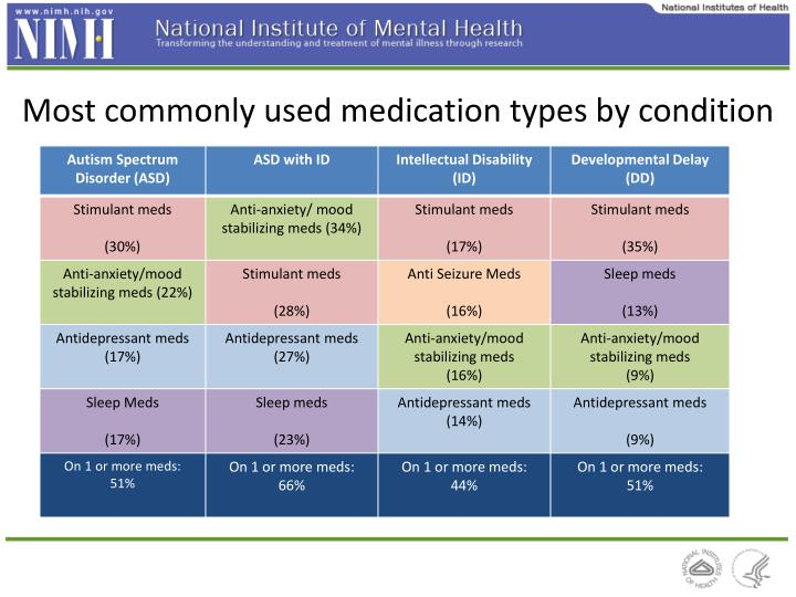 Most commonly used medication types by condition