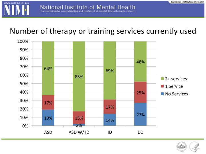 Number of therapy or training services currently used