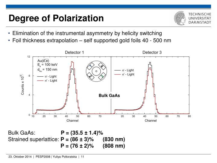 Degree of Polarization