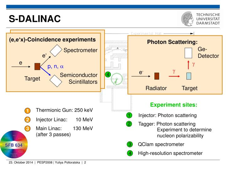 Photon Scattering: