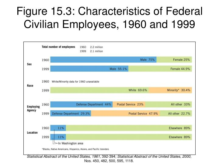 Figure 15.3: Characteristics of Federal Civilian Employees, 1960 and 1999