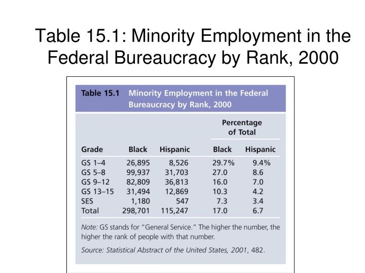 Table 15.1: Minority Employment in the Federal Bureaucracy by Rank, 2000