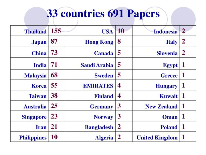 33 countries 691 papers
