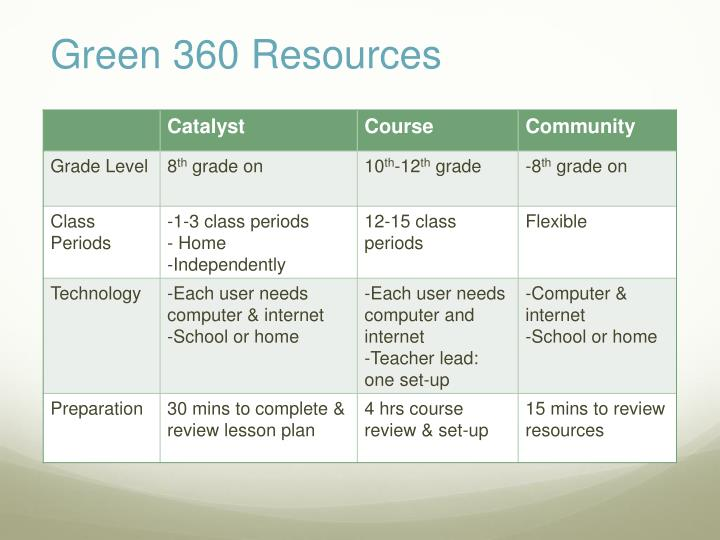 Green 360 Resources