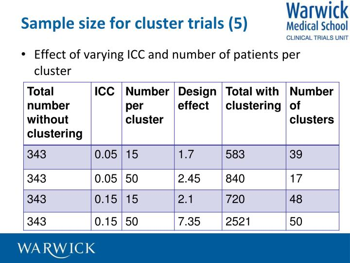 Sample size for cluster trials (5)