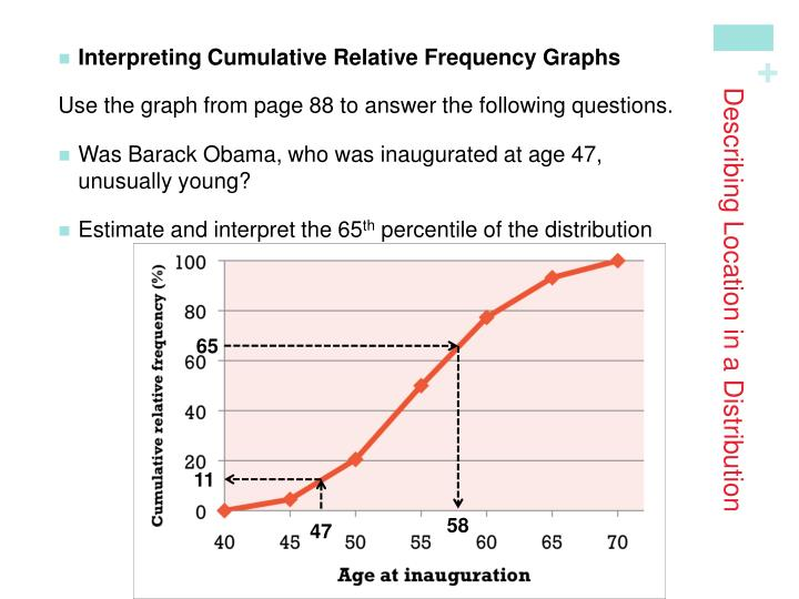 Interpreting Cumulative Relative Frequency Graphs