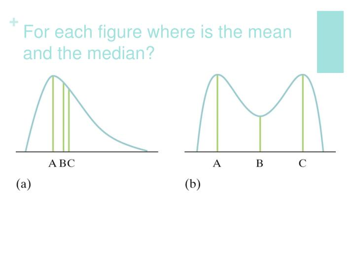 For each figure where is the mean and the median?