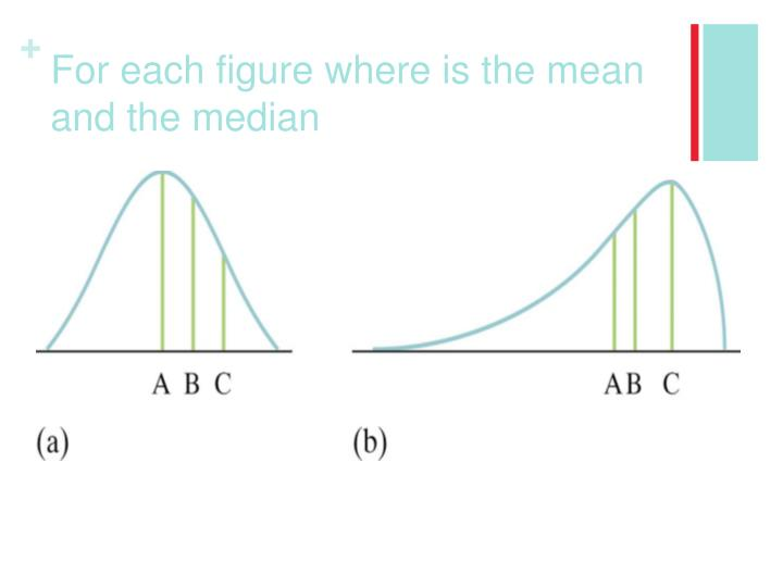 For each figure where is the mean and the median