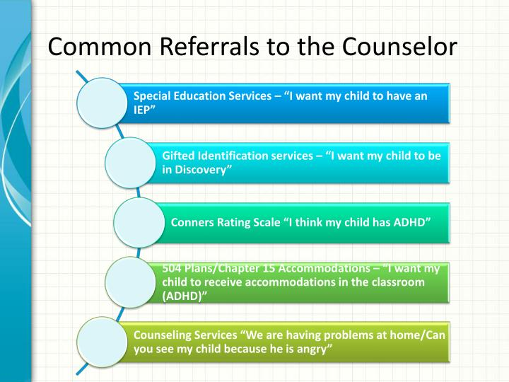 Common Referrals to the Counselor