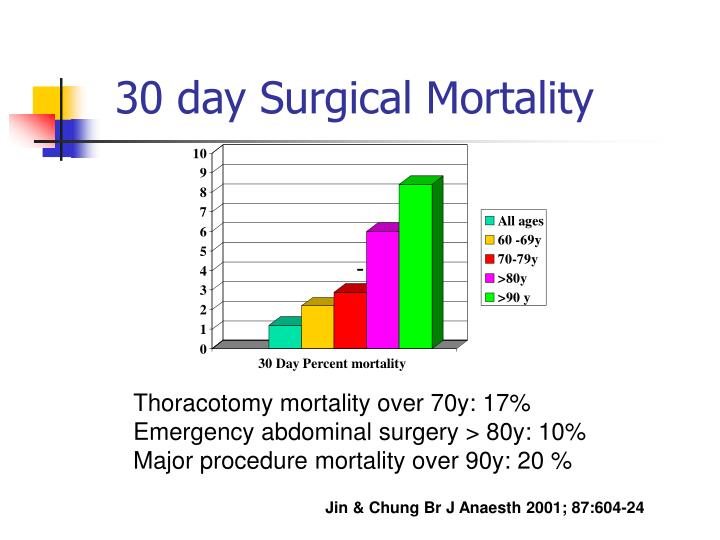 30 day Surgical Mortality
