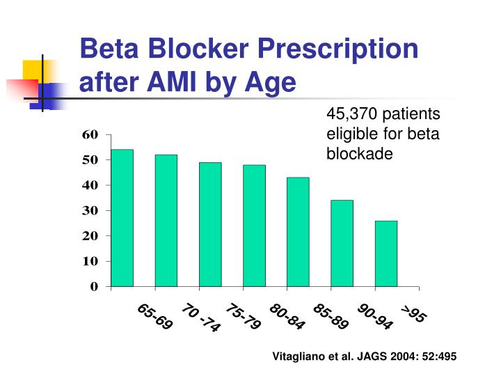 Beta Blocker Prescription