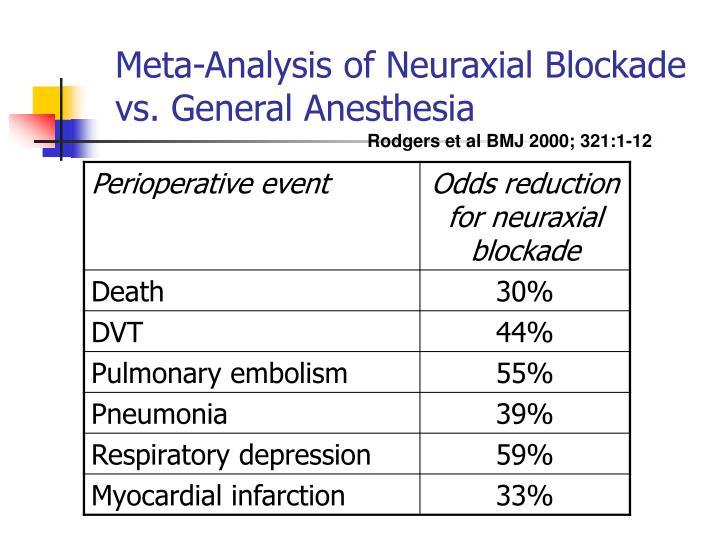 Meta-Analysis of Neuraxial Blockade vs. General Anesthesia