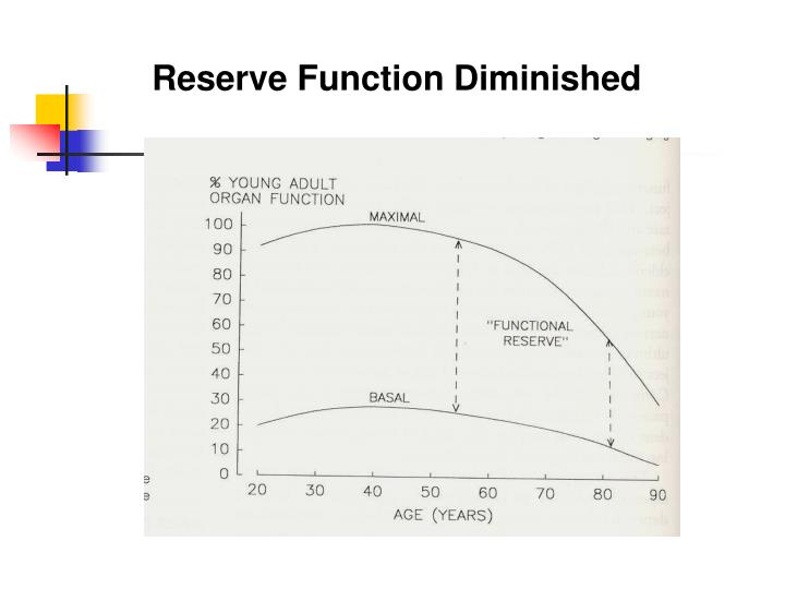 Reserve Function Diminished