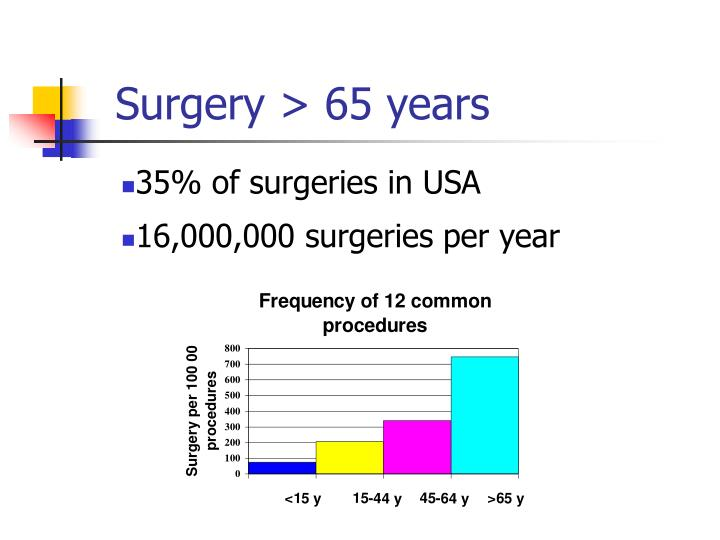 Surgery > 65 years
