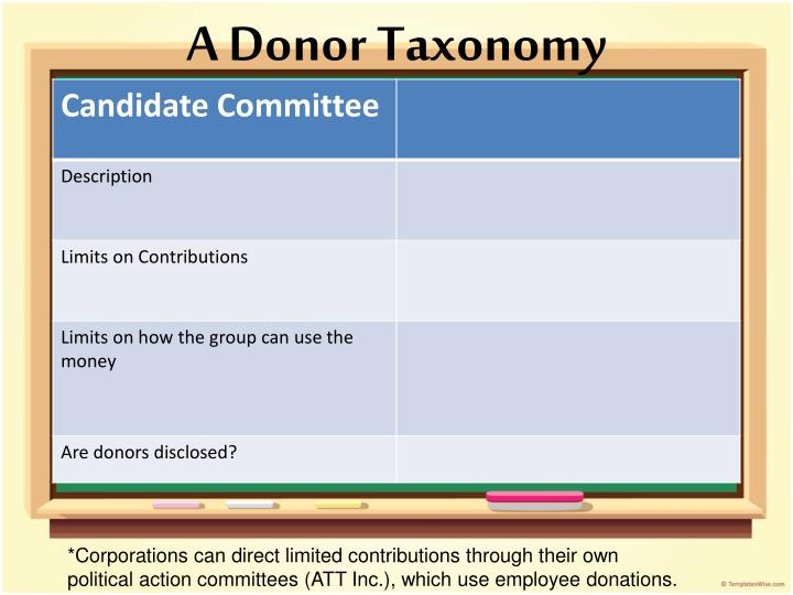 A Donor Taxonomy