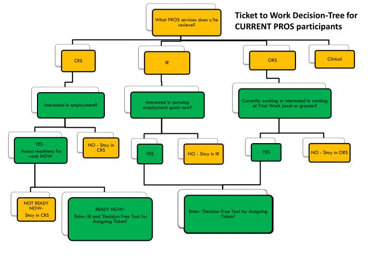 Ticket to Work Decision-Tree for CURRENT PROS participants
