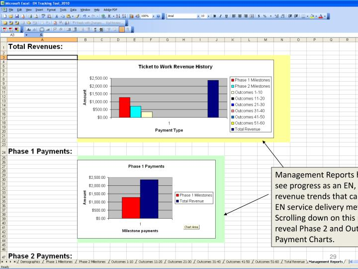 Management Reports help you to see progress as an EN, and identify revenue trends that can guide your EN service delivery methods.  Scrolling down on this page will reveal Phase 2 and Outcome Payment Charts.