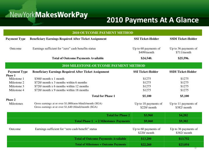 2010 Payments At A Glance