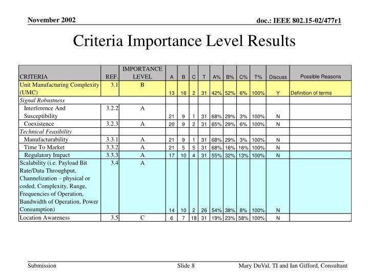 Criteria Importance Level Results