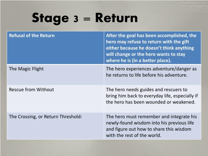 Stage 3 = Return