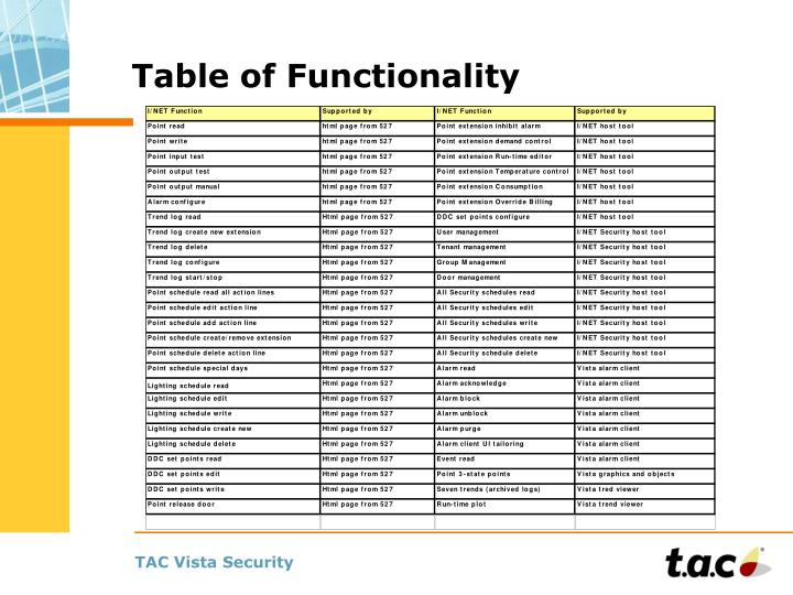 Table of Functionality