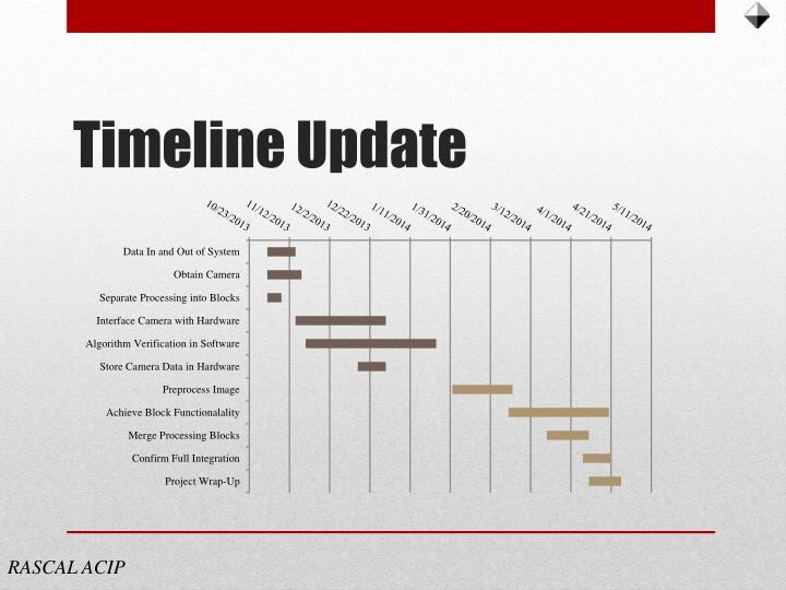 Timeline Update