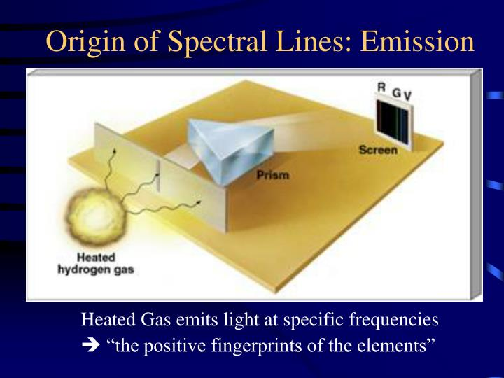 Origin of Spectral Lines: Emission