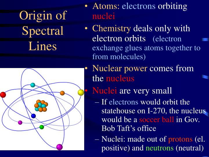 Origin of Spectral Lines