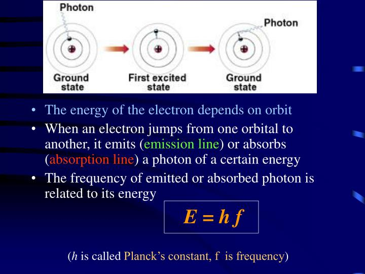 The energy of the electron depends on orbit