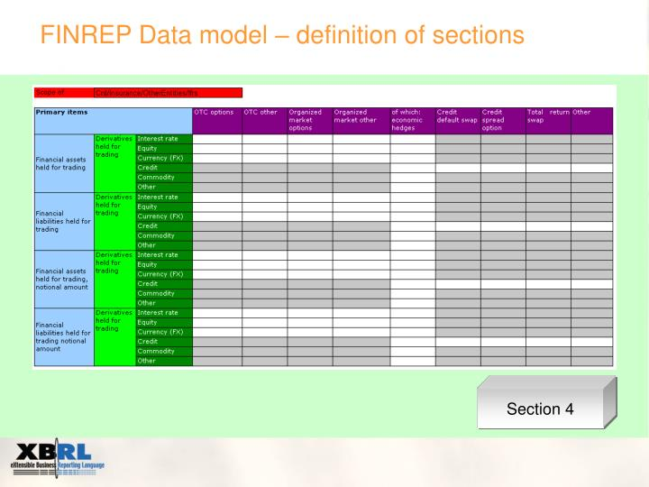 FINREP Data model – definition of sections