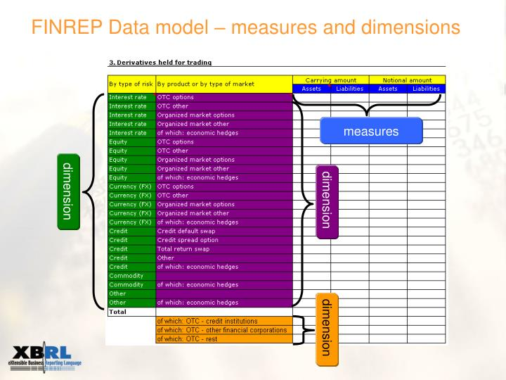 FINREP Data model – measures and dimensions