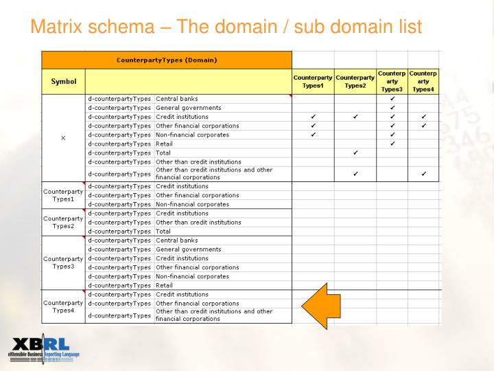 Matrix schema – The domain / sub domain list